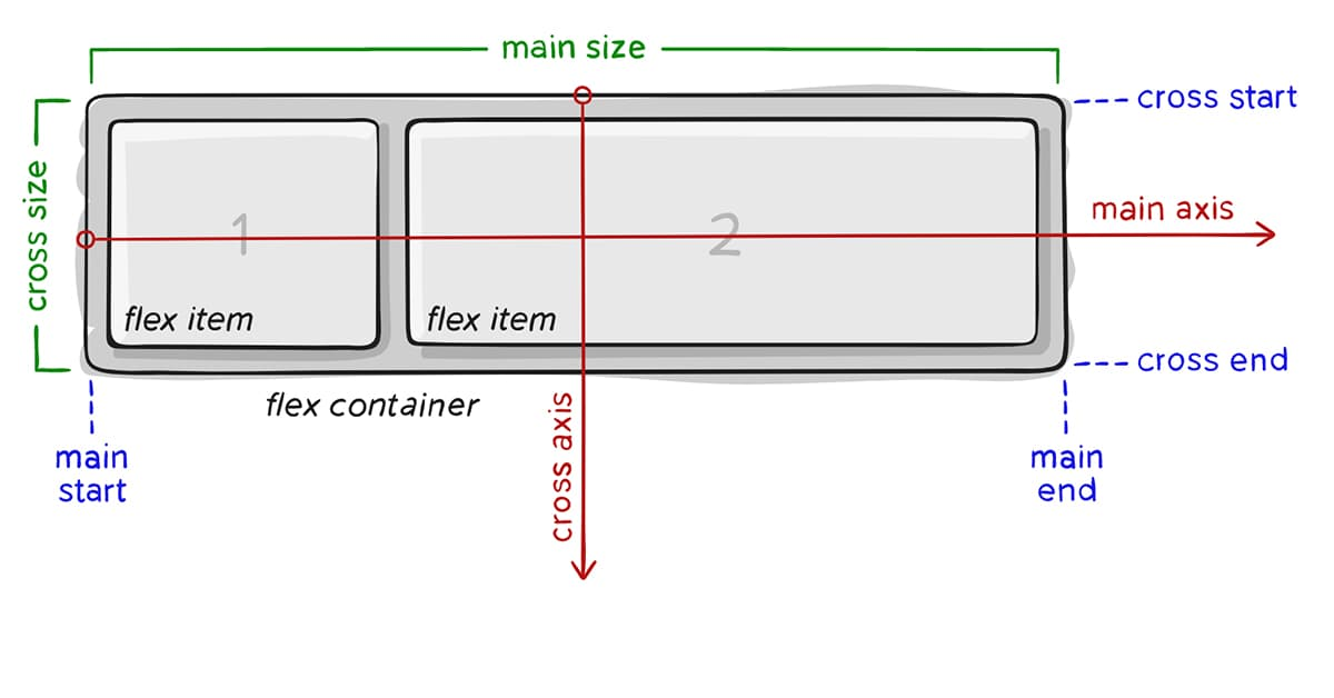 Basic Flexbox Concepts and Terminology